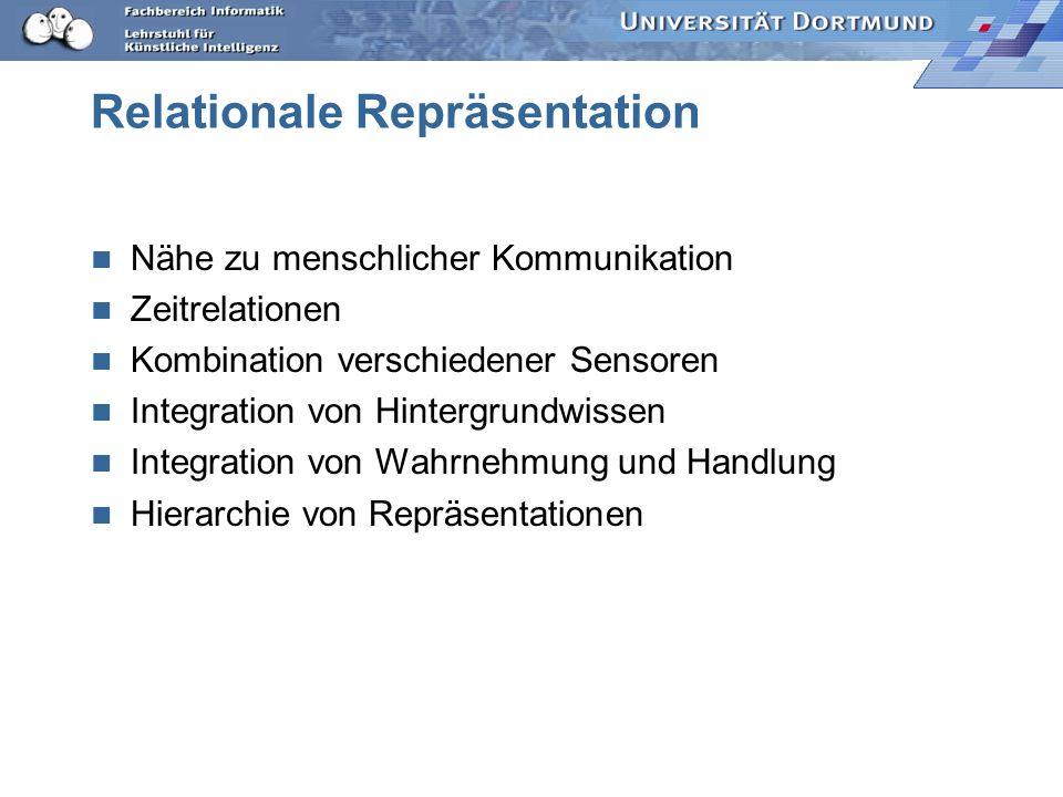 Repräsentation Lernen PlanungWahrnehmung Repräsentation
