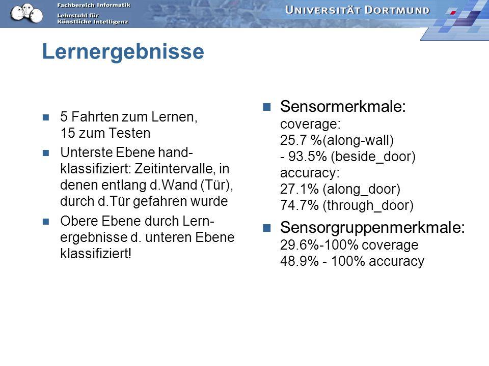 Lernen in Logik Sensormerkmale, Sensorgruppenmerkmale Wahrnehmungsmerkmale wurden aus 20 Fahrten in 2 Räumen gelernt. 13746 Basiswahrnehmungsmerkmale