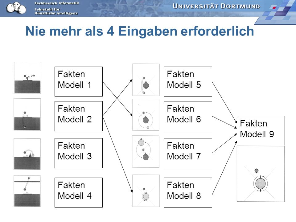 Kosten der Übergänge Fakten Modell 1 Fakten Modell 2 Fakten Modell 3 Fakten Modell 4 Fakten Modell 9 Mehr als 4 Eingaben (6 – 9) Jede Eingabe erforder
