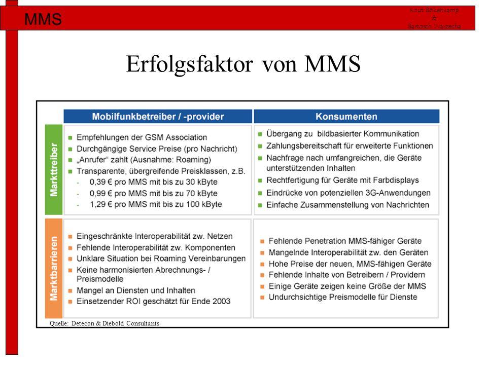 Knut Bökenkamp & Bartosch Warzecha MMS Erfolgsfaktor von MMS Quelle: Detecon & Diebold Consultants