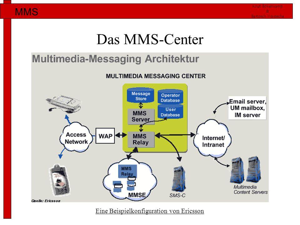 Knut Bökenkamp & Bartosch Warzecha MMS Das MMS-Center Eine Beispielkonfiguration von Ericsson