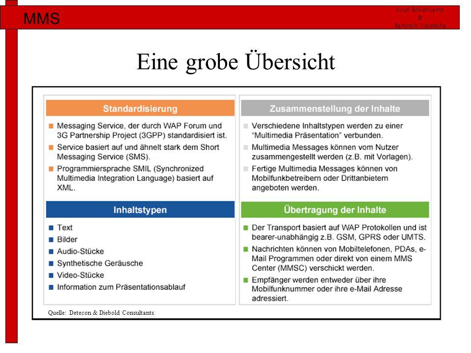 Knut Bökenkamp & Bartosch Warzecha MMS Eine grobe Übersicht Quelle: Detecon & Diebold Consultants