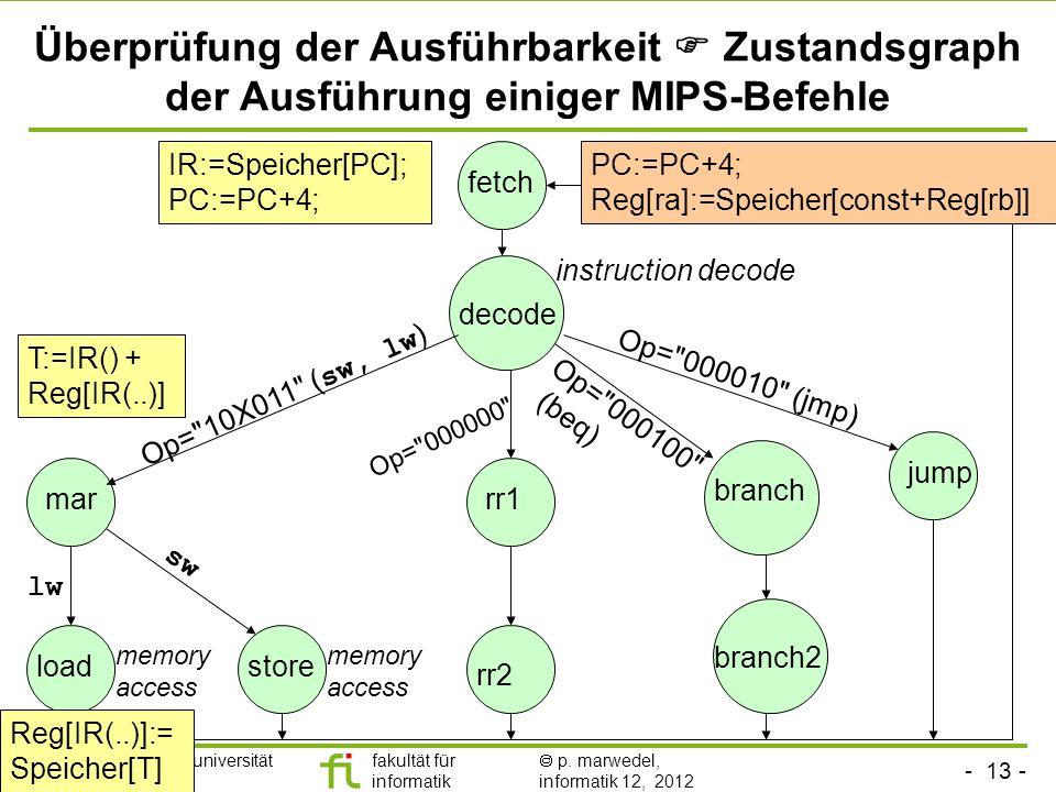 - 13 - technische universität dortmund fakultät für informatik p. marwedel, informatik 12, 2012 Überprüfung der Ausführbarkeit Zustandsgraph der Ausfü
