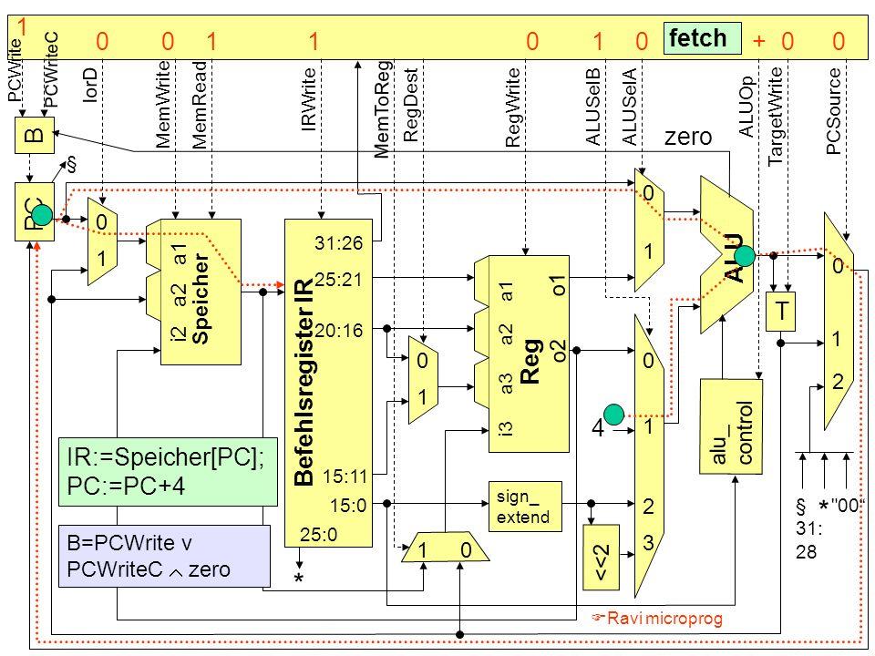 B PC Befehlsregister IR Speicher alu_ control T sign_ extend <<2 4 * ALU Reg 0 0 0 0 0 0 1 1 1 1 1 1 2 2 3 § fetch IR:=Speicher[PC]; PC:=PC+4 31:26 25