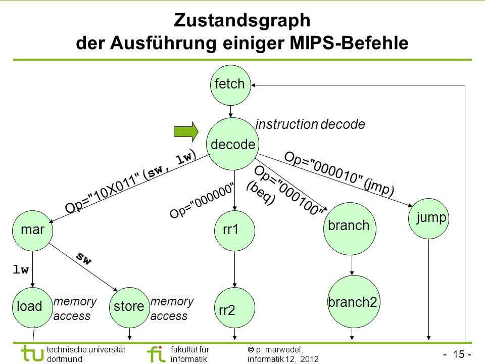 - 15 - technische universität dortmund fakultät für informatik p. marwedel, informatik 12, 2012 Zustandsgraph der Ausführung einiger MIPS-Befehle fetc
