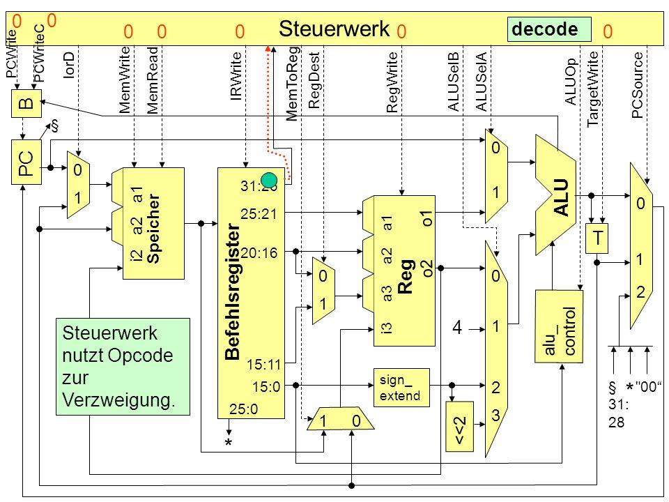 Steuerwerk B PC Befehlsregister Speicher alu_ control T sign_ extend <<2 4 * ALU Reg 0 0 0 0 0 0 1 1 1 1 1 1 2 2 3 § decode Steuerwerk nutzt Opcode zu