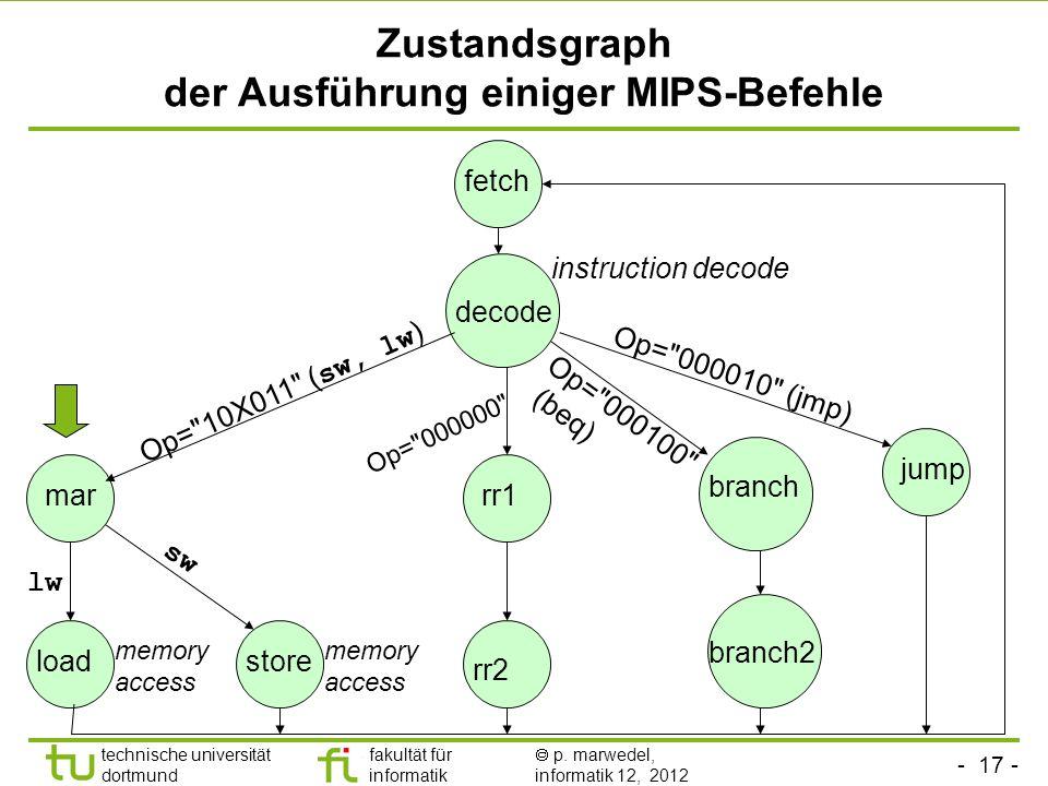 - 17 - technische universität dortmund fakultät für informatik p. marwedel, informatik 12, 2012 Zustandsgraph der Ausführung einiger MIPS-Befehle fetc