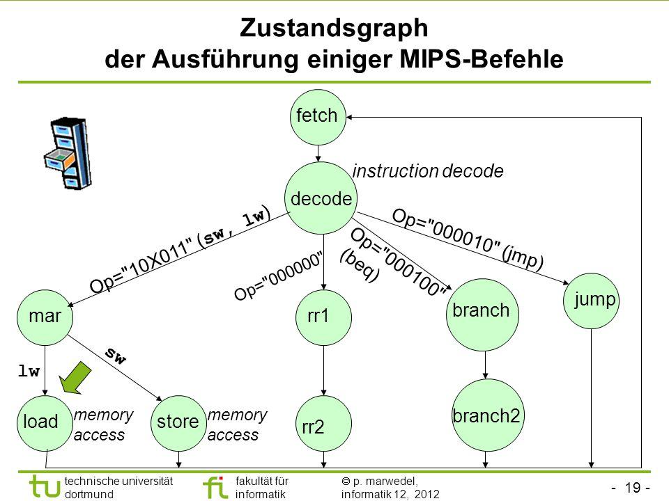 - 19 - technische universität dortmund fakultät für informatik p. marwedel, informatik 12, 2012 Zustandsgraph der Ausführung einiger MIPS-Befehle fetc