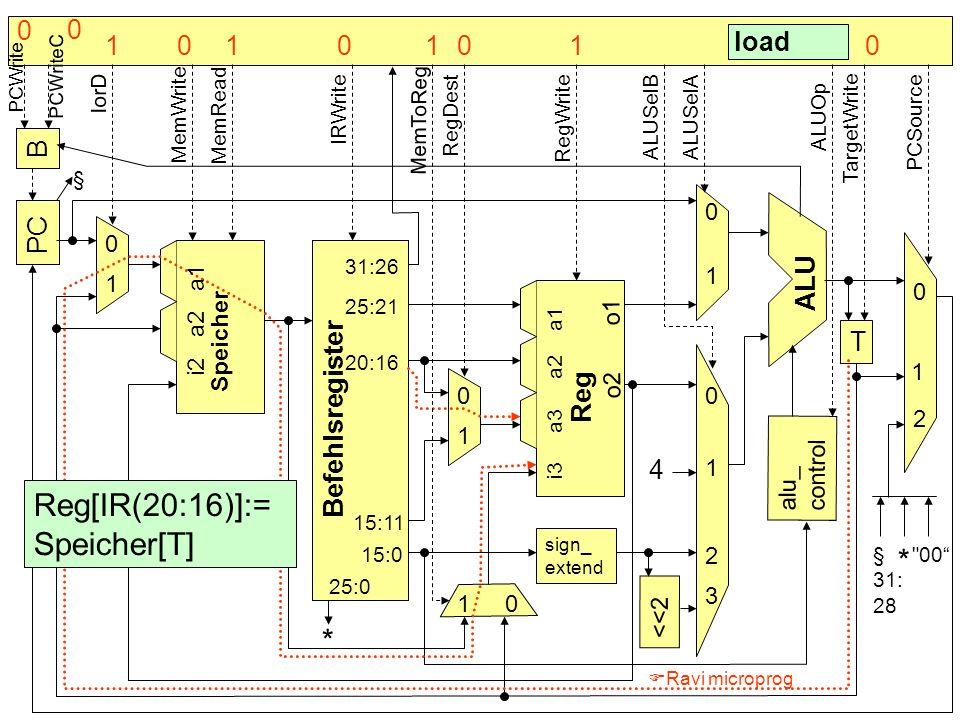 B PC Befehlsregister Speicher alu_ control T sign_ extend <<2 4 * ALU Reg 0 0 0 0 0 0 1 1 1 1 1 1 2 2 3 § load 31:26 25:21 20:16 25:0 15:0 15:11 i2 a2