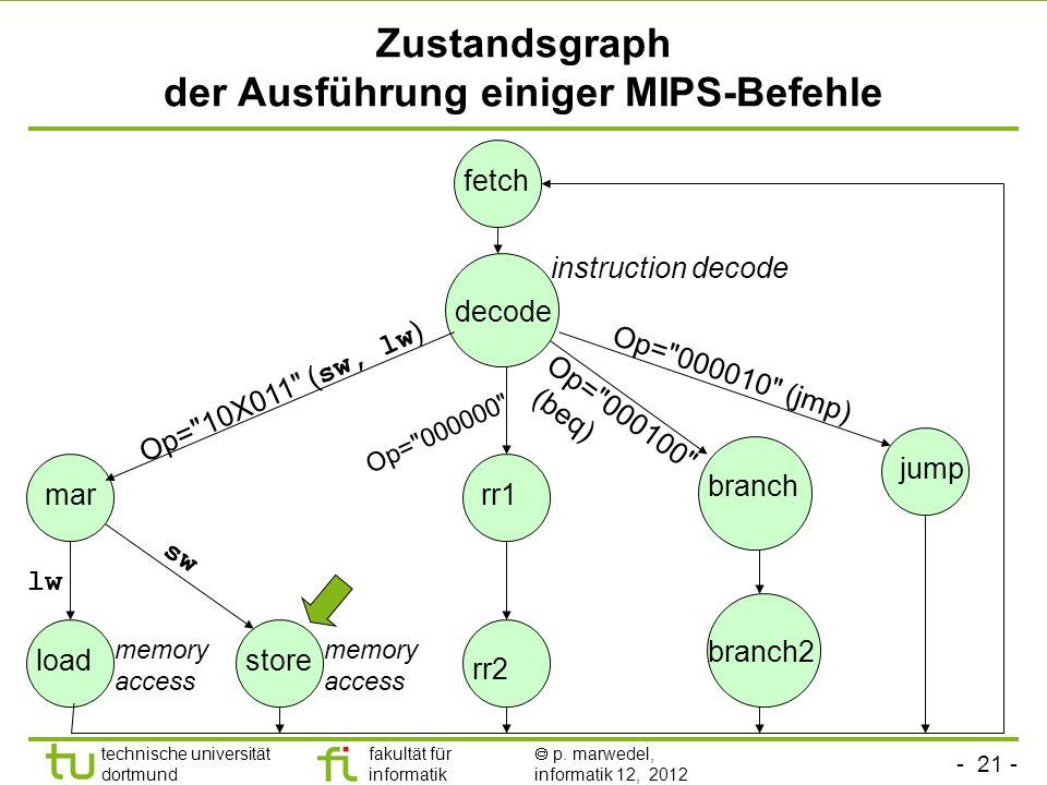 - 21 - technische universität dortmund fakultät für informatik p. marwedel, informatik 12, 2012 Zustandsgraph der Ausführung einiger MIPS-Befehle fetc