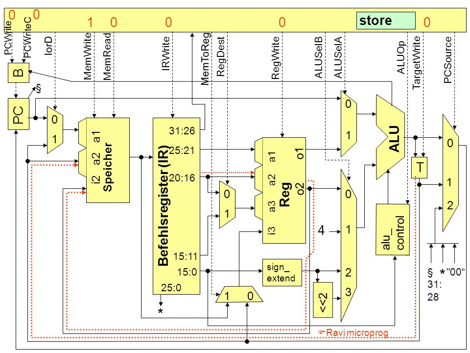 B PC Befehlsregister (IR) Speicher alu_ control T sign_ extend <<2 4 * ALU Reg 0 0 0 0 0 0 1 1 1 1 1 1 2 2 3 § 31:26 25:21 20:16 25:0 15:0 15:11 i2 a2