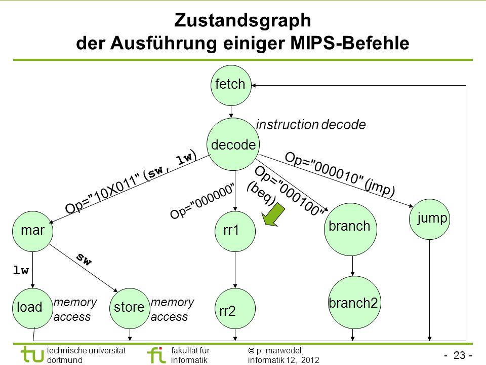 - 23 - technische universität dortmund fakultät für informatik p. marwedel, informatik 12, 2012 Zustandsgraph der Ausführung einiger MIPS-Befehle fetc
