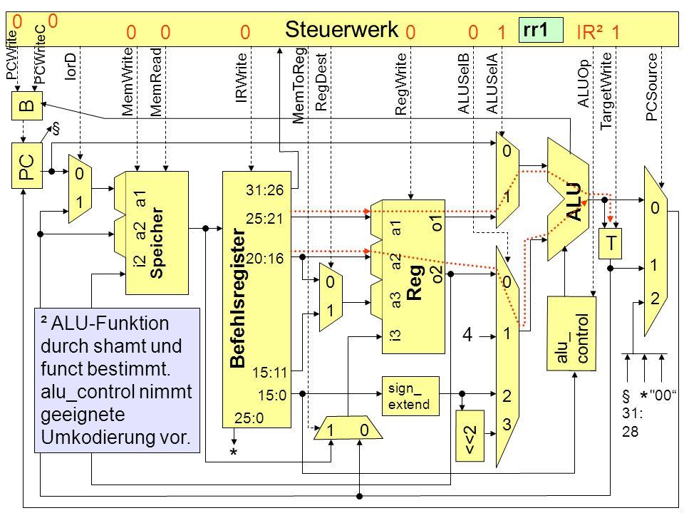 Steuerwerk B PC Befehlsregister Speicher alu_ control T sign_ extend <<2 4 * ALU Reg 0 0 0 0 0 0 1 1 1 1 1 1 2 2 3 § rr1 31:26 25:21 20:16 25:0 15:0 1