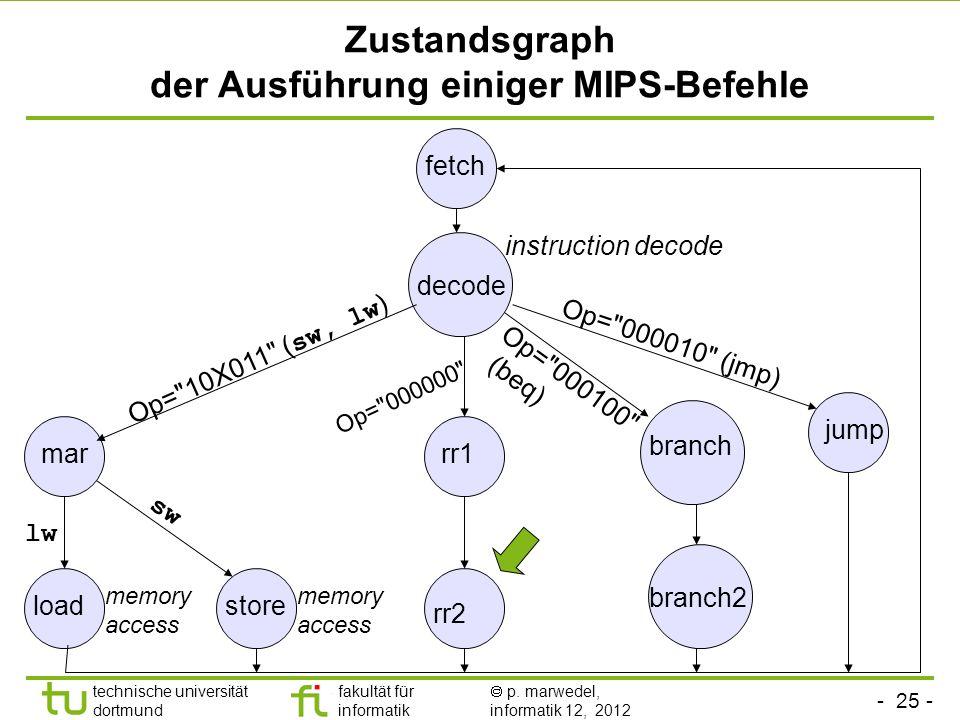 - 25 - technische universität dortmund fakultät für informatik p. marwedel, informatik 12, 2012 Zustandsgraph der Ausführung einiger MIPS-Befehle fetc
