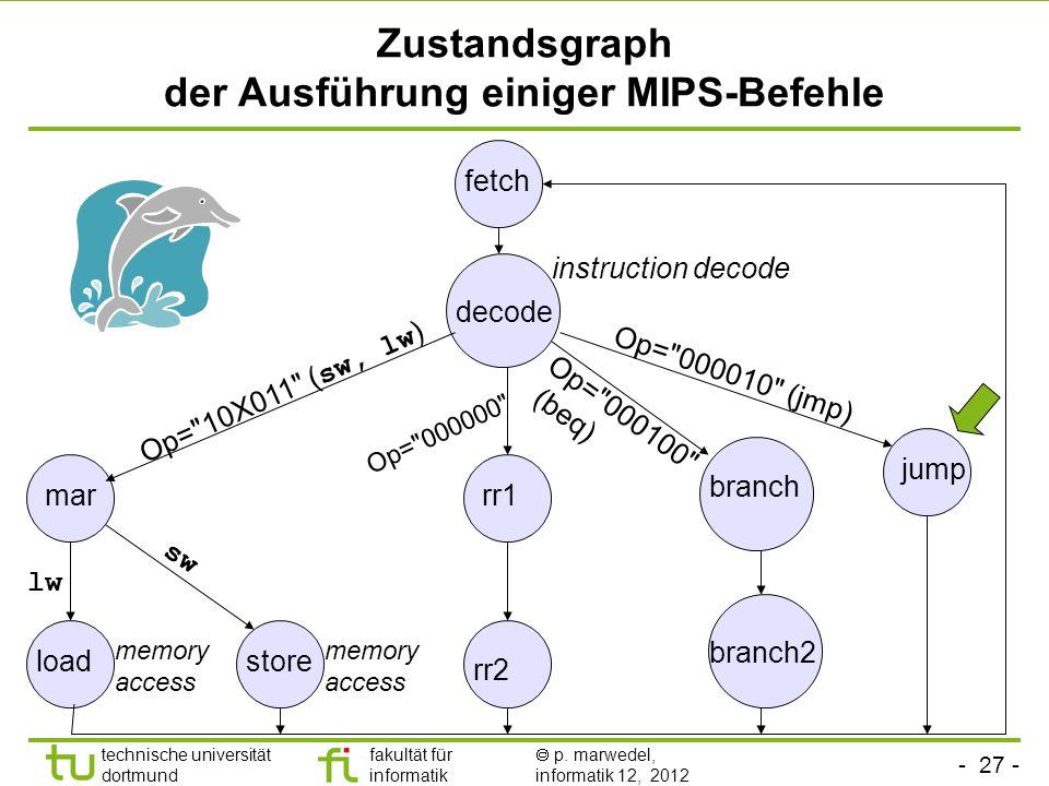 - 27 - technische universität dortmund fakultät für informatik p. marwedel, informatik 12, 2012 Zustandsgraph der Ausführung einiger MIPS-Befehle fetc