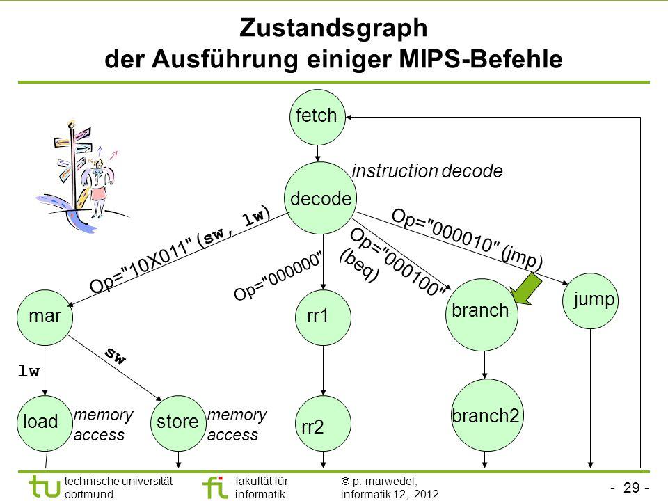 - 29 - technische universität dortmund fakultät für informatik p. marwedel, informatik 12, 2012 Zustandsgraph der Ausführung einiger MIPS-Befehle fetc
