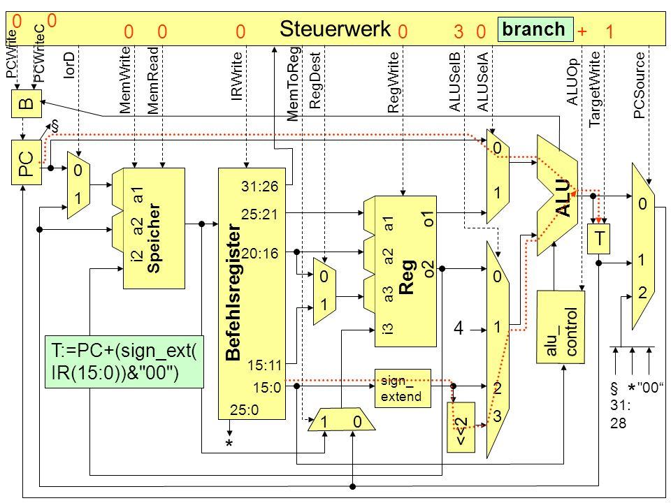 B PC Befehlsregister Speicher alu_ control T sign_ extend <<2 4 * ALU Reg 0 0 0 0 0 0 1 1 1 1 1 1 2 2 3 § T:=PC+(sign_ext( IR(15:0))&