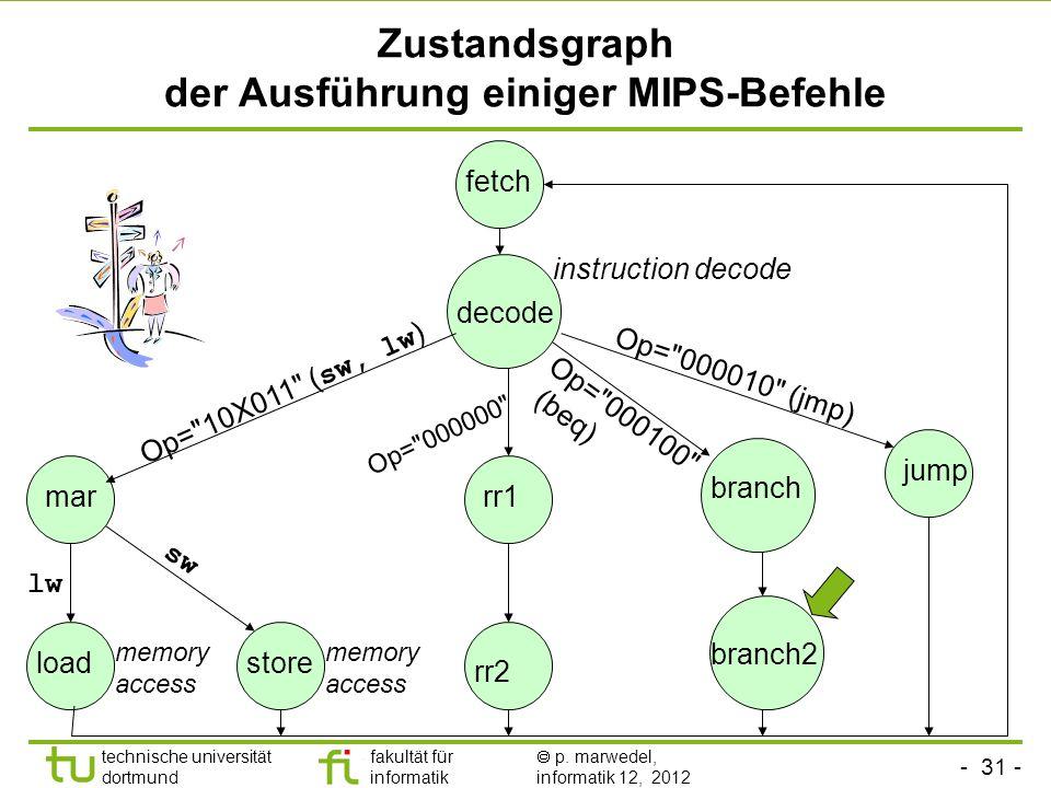 - 31 - technische universität dortmund fakultät für informatik p. marwedel, informatik 12, 2012 Zustandsgraph der Ausführung einiger MIPS-Befehle fetc