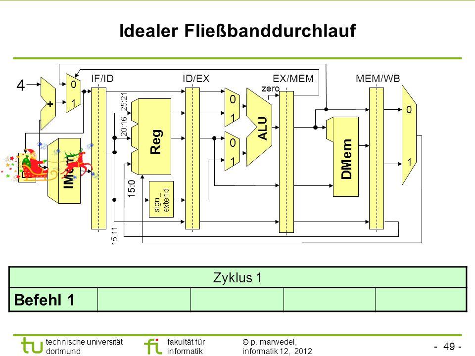 - 49 - technische universität dortmund fakultät für informatik p. marwedel, informatik 12, 2012 Idealer Fließbanddurchlauf sign_ extend ALU Reg 0 1 0