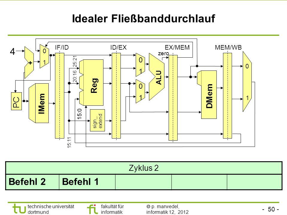 - 50 - technische universität dortmund fakultät für informatik p. marwedel, informatik 12, 2012 Idealer Fließbanddurchlauf sign_ extend ALU Reg 0 1 0