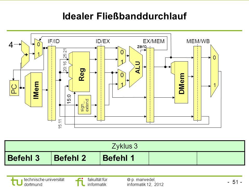 - 51 - technische universität dortmund fakultät für informatik p. marwedel, informatik 12, 2012 Idealer Fließbanddurchlauf sign_ extend ALU Reg 0 1 0