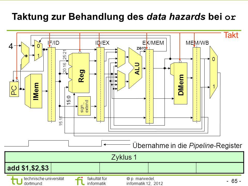 - 65 - technische universität dortmund fakultät für informatik p. marwedel, informatik 12, 2012 sign_ extend ALU Reg DMem 1 + 0 1 PC IF/IDID/EXEX/MEMM