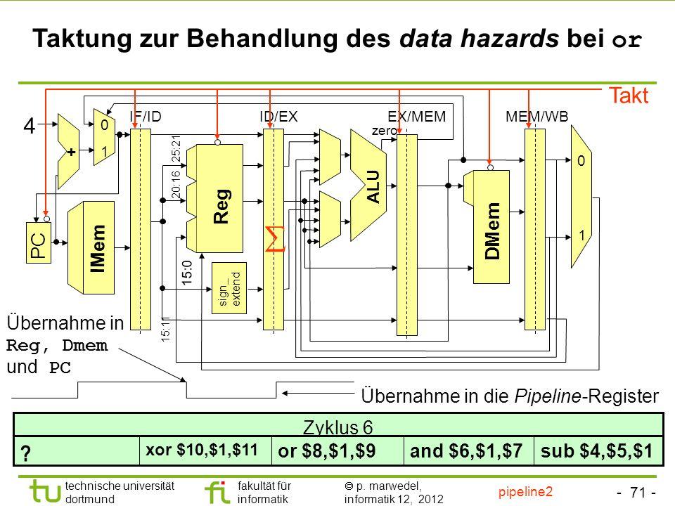 - 71 - technische universität dortmund fakultät für informatik p. marwedel, informatik 12, 2012 sign_ extend ALU Reg DMem 1 + 0 1 PC IF/IDID/EXEX/MEMM