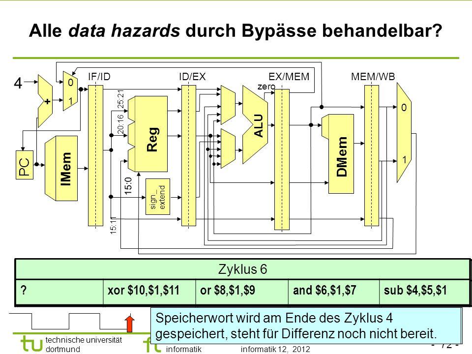 - 72 - technische universität dortmund fakultät für informatik p. marwedel, informatik 12, 2012 Alle data hazards durch Bypässe behandelbar? sign_ ext