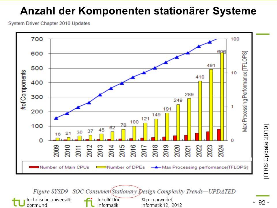 - 92 - technische universität dortmund fakultät für informatik p. marwedel, informatik 12, 2012 Anzahl der Komponenten stationärer Systeme [ITRS Updat