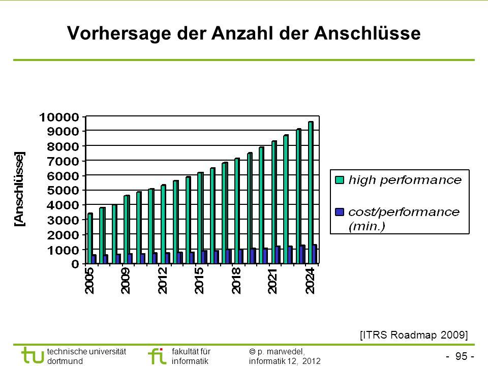 - 95 - technische universität dortmund fakultät für informatik p. marwedel, informatik 12, 2012 Vorhersage der Anzahl der Anschlüsse [ITRS Roadmap 200