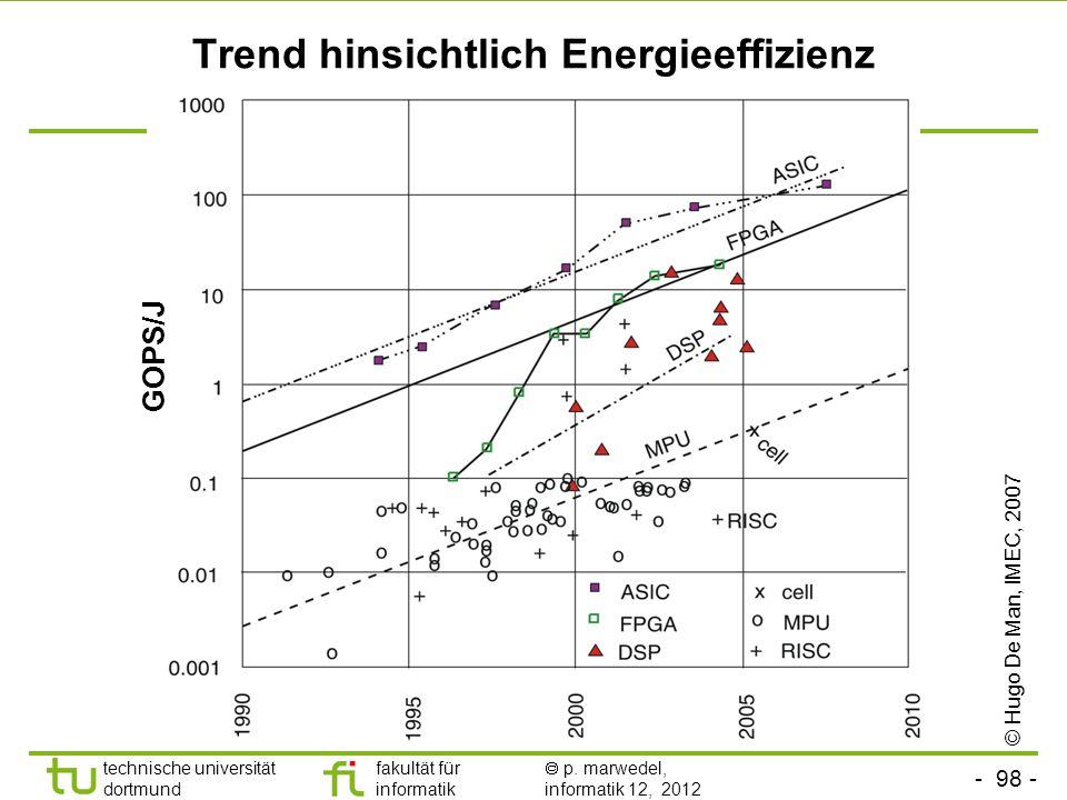 - 98 - technische universität dortmund fakultät für informatik p. marwedel, informatik 12, 2012 Trend hinsichtlich Energieeffizienz © Hugo De Man, IME