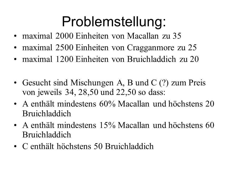 Problemstellung: maximal 2000 Einheiten von Macallan zu 35 maximal 2500 Einheiten von Cragganmore zu 25 maximal 1200 Einheiten von Bruichladdich zu 20