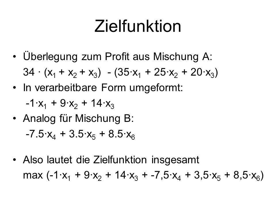 Zielfunktion Überlegung zum Profit aus Mischung A: 34 (x 1 + x 2 + x 3 ) - (35x 1 + 25x 2 + 20x 3 ) In verarbeitbare Form umgeformt: -1x 1 + 9x 2 + 14