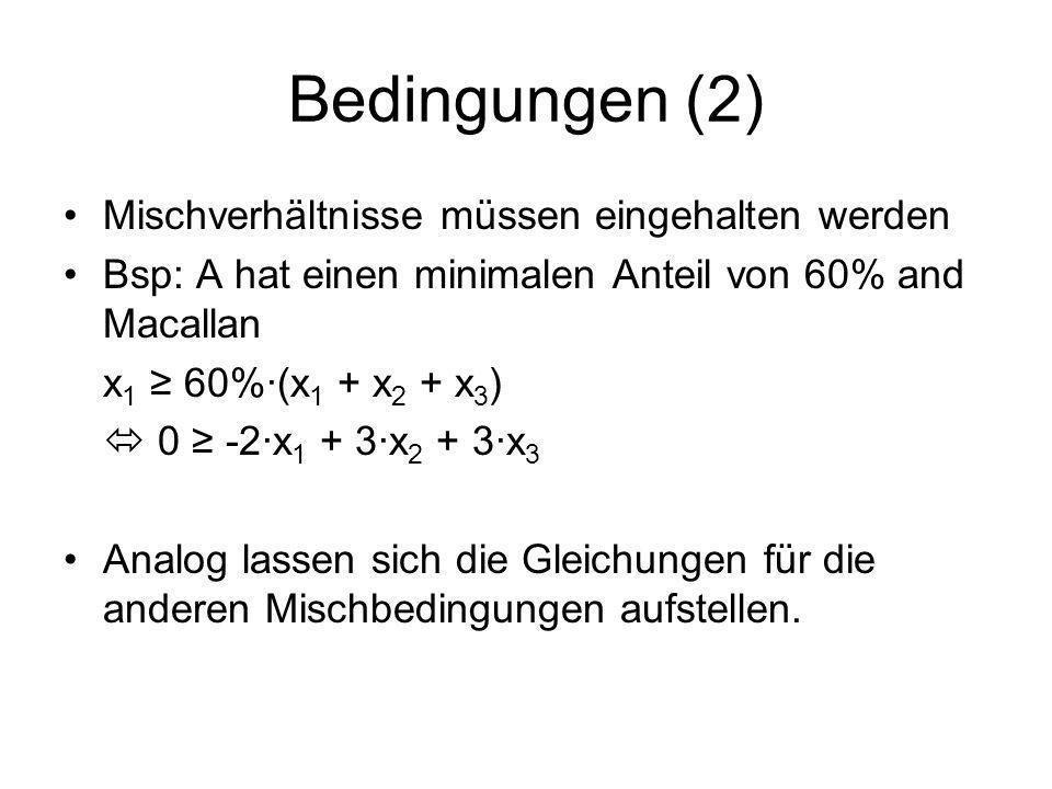 Bedingungen (2) Mischverhältnisse müssen eingehalten werden Bsp: A hat einen minimalen Anteil von 60% and Macallan x 1 60%(x 1 + x 2 + x 3 ) 0 -2x 1 +
