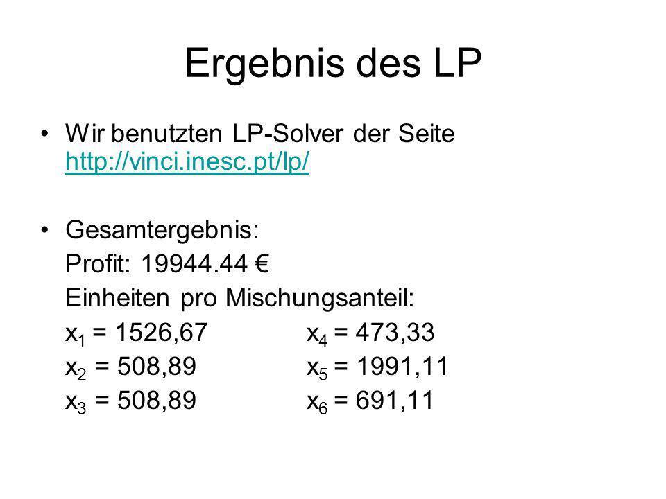 Ergebnis des LP Wir benutzten LP-Solver der Seite http://vinci.inesc.pt/lp/ http://vinci.inesc.pt/lp/ Gesamtergebnis: Profit: 19944.44 Einheiten pro M