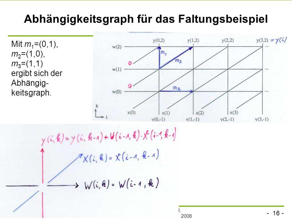 - 16 - technische universität dortmund fakultät für informatik p.marwedel, informatik 12, 2008 Abhängigkeitsgraph für das Faltungsbeispiel Mit m 1 =(0