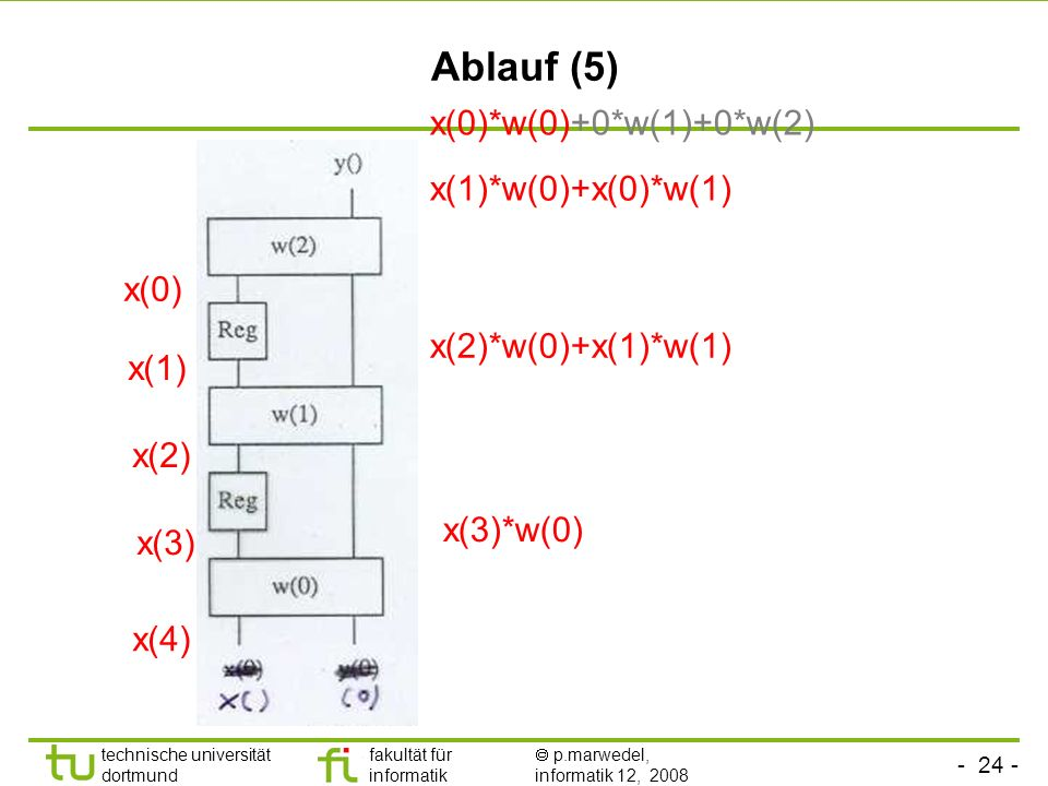 - 24 - technische universität dortmund fakultät für informatik p.marwedel, informatik 12, 2008 Ablauf (5) x(0) x(0)*w(0)+0*w(1)+0*w(2) x(1) x(1)*w(0)+