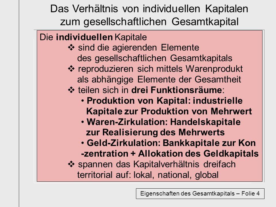 Die individuellen Kapitale sind die agierenden Elemente des gesellschaftlichen Gesamtkapitals reproduzieren sich mittels Warenprodukt als abhängige Elemente der Gesamtheit teilen sich in drei Funktionsräume: Produktion von Kapital: industrielle Kapitale zur Produktion von Mehrwert Waren-Zirkulation: Handelskapitale zur Realisierung des Mehrwerts Geld-Zirkulation: Bankkapitale zur Kon -zentration + Allokation des Geldkapitals spannen das Kapitalverhältnis dreifach territorial auf: lokal, national, global Das Verhältnis von individuellen Kapitalen zum gesellschaftlichen Gesamtkapital Eigenschaften des Gesamtkapitals – Folie 4