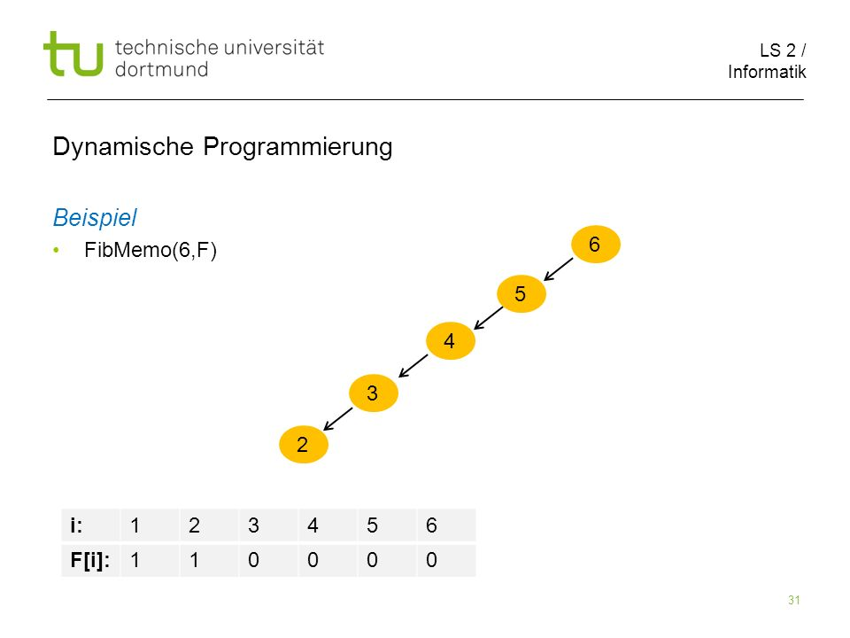 LS 2 / Informatik 31 Dynamische Programmierung Beispiel FibMemo(6,F) 6 5 i:123456 F[i]:110000 4 3 2