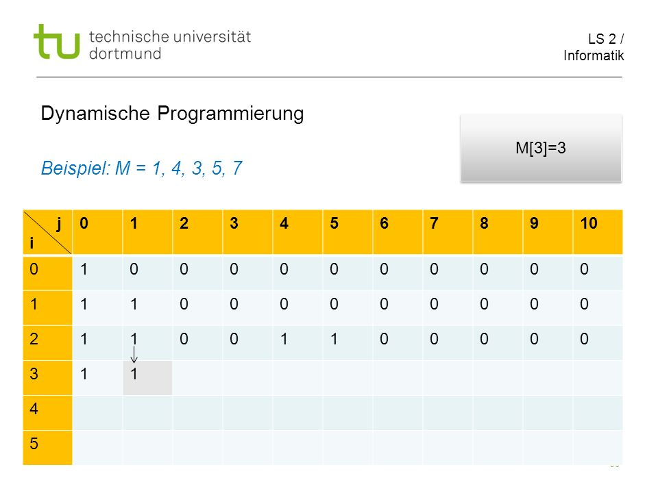 LS 2 / Informatik 96 Dynamische Programmierung Beispiel: M = 1, 4, 3, 5, 7 j i 012345678910 010000000000 111000000000 211001100000 311 4 5 M[3]=3