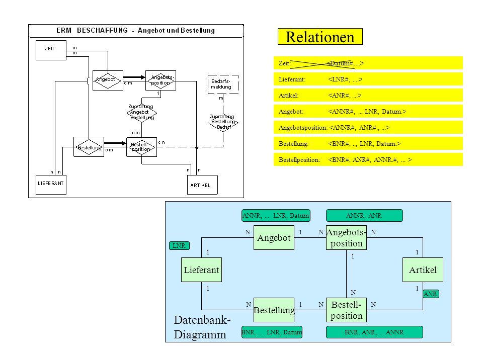 Lieferant LNR Angebot 1 N ANNR,... LNR, Datum Bestellung BNR,... LNR, Datum 1 N 1N Artikel ANR 1N Angebots- position N 1 ANNR, ANR Bestell- position N