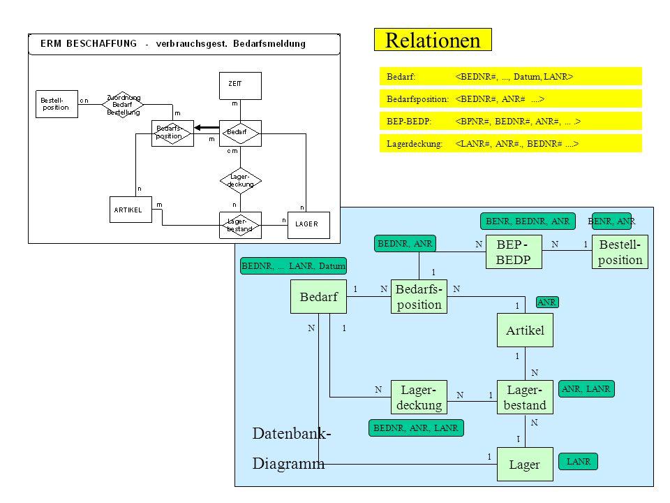 Bedarf: Bedarfsposition: BEP-BEDP: Lagerdeckung: Relationen Datenbank- Diagramm BEDNR,... LANR, Datum Bedarf Bedarfs- position 1NN 1 ANR Artikel Lager
