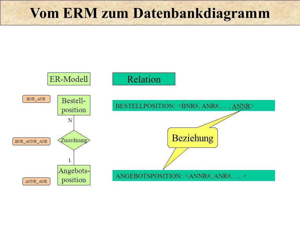 Zuordnung Bestell- position Angebots- position N 1 BNR_ANR ANNR_ANR BNR_ANNR_ANR BESTELLPOSITION: Relation ANGEBOTSPOSITION: ER-Modell Beziehung Vom E