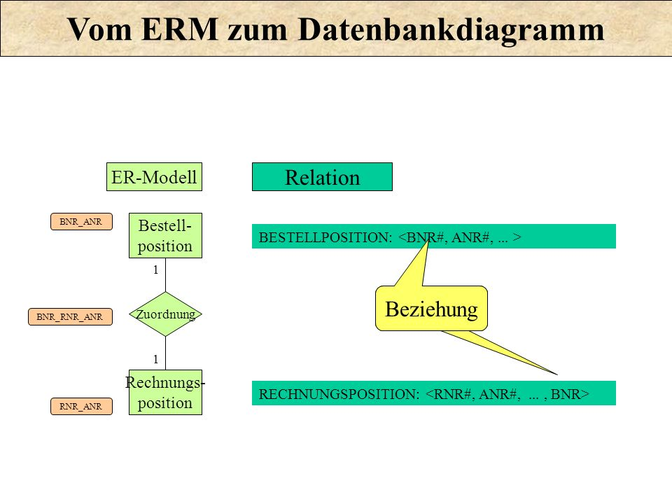 Zuordnung Bestell- position Rechnungs- position 1 1 BNR_ANR RNR_ANR BNR_RNR_ANR BESTELLPOSITION: Relation RECHNUNGSPOSITION: ER-Modell Beziehung Vom E