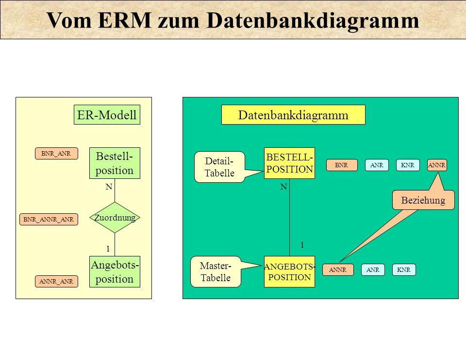 ANRBNRKNR Beziehung Master- Tabelle Detail- Tabelle Datenbankdiagramm ANRANNRKNR ANNR BESTELL- POSITION ANGEBOTS- POSITION N 1 Zuordnung Bestell- posi