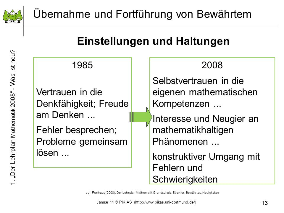 13 Übernahme und Fortführung von Bewährtem Einstellungen und Haltungen 1985 Vertrauen in die Denkfähigkeit; Freude am Denken... Fehler besprechen; Pro