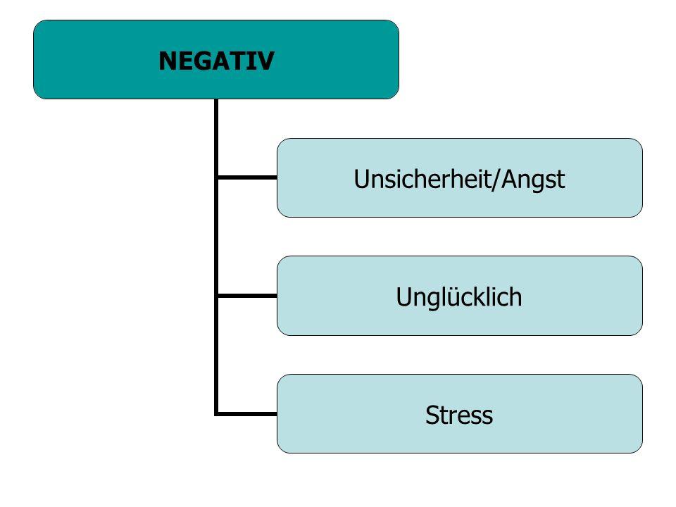 NEGATIV Unsicherheit/Angst Unglücklich Stress