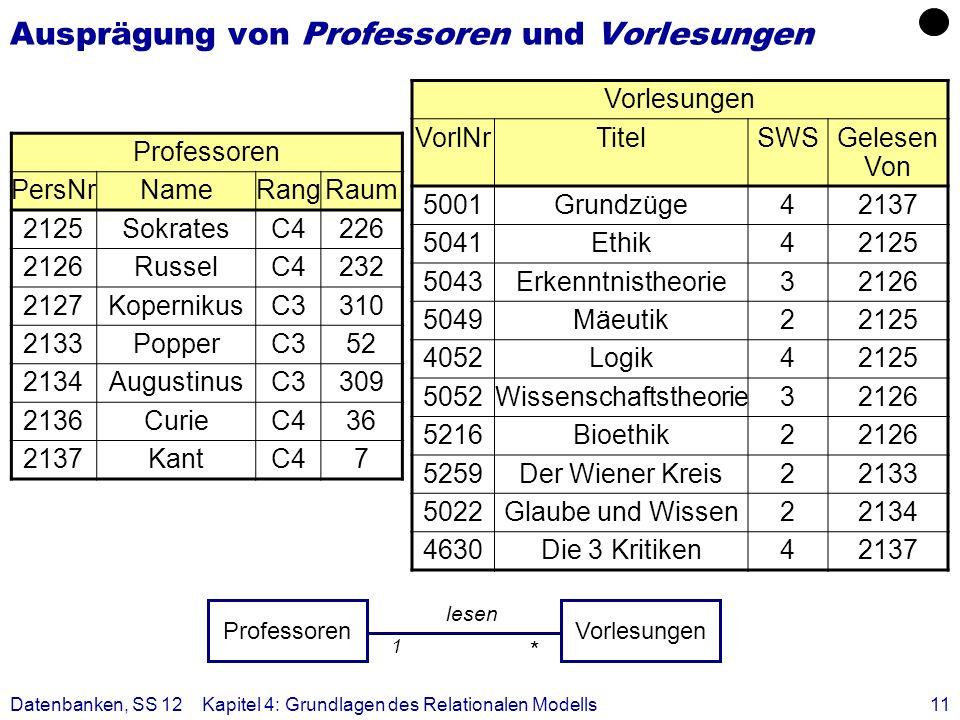 Datenbanken, SS 12Kapitel 4: Grundlagen des Relationalen Modells11 Ausprägung von Professoren und Vorlesungen Professoren PersNrNameRangRaum 2125Sokra