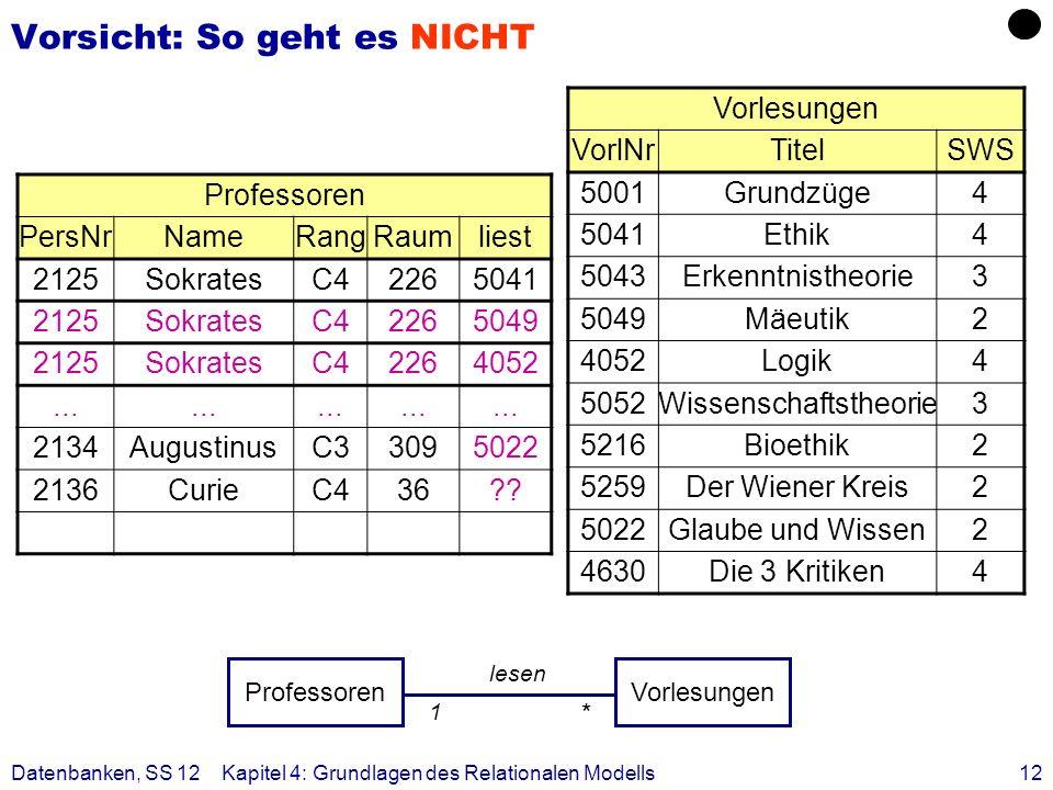 Datenbanken, SS 12Kapitel 4: Grundlagen des Relationalen Modells12 Vorsicht: So geht es NICHT Professoren PersNrNameRangRaumliest 2125SokratesC4226504
