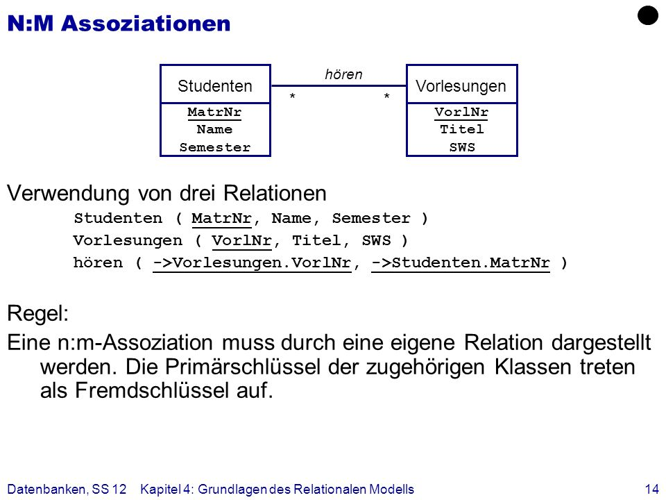 Datenbanken, SS 12Kapitel 4: Grundlagen des Relationalen Modells14 N:M Assoziationen Verwendung von drei Relationen Studenten ( MatrNr, Name, Semester